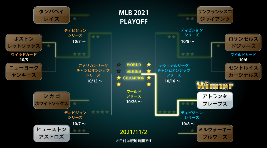 MLBプレーオフのトーナメント表