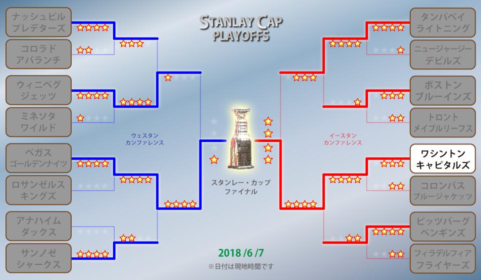 NHLプレーオフ トーナメント表